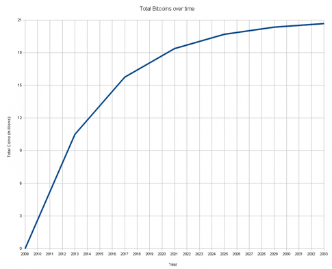 Bitcoins Over time Graph