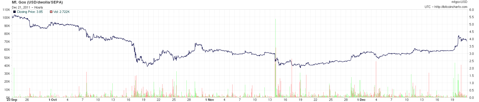 Bitcoint Price Chart 23-09-2011 to 22-12-2011
