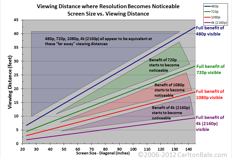 hdtv resolution distance chart