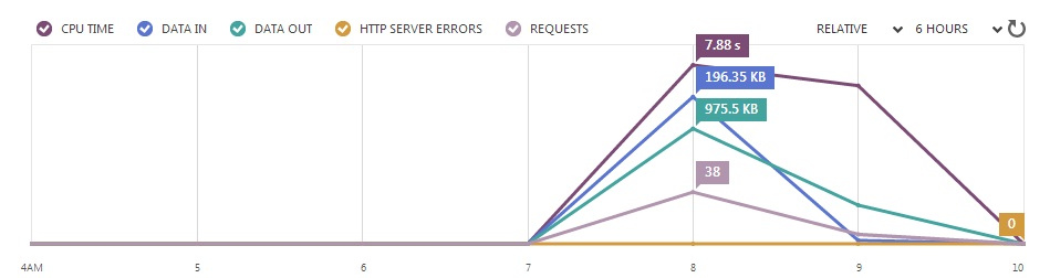 Azure Websites Stats