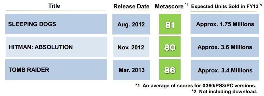 Square Enix Sales FY2013