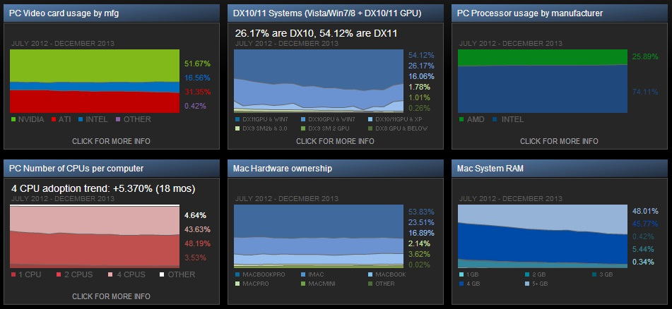 Steam Hardware Survey December 2013