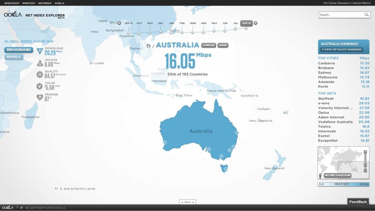 Australia's Shitty Internet